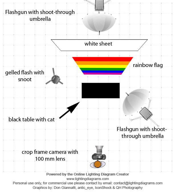rainbow setup
